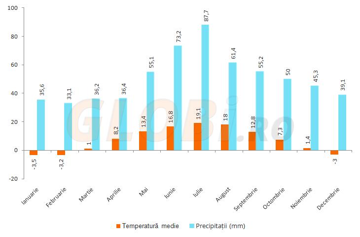 Grafic valori climatice Belgia