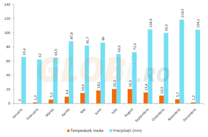 Grafic temperaturi și precipitații Bosnia și Herțegovina