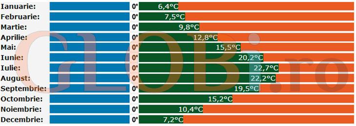 Diagramă climă Marsilia