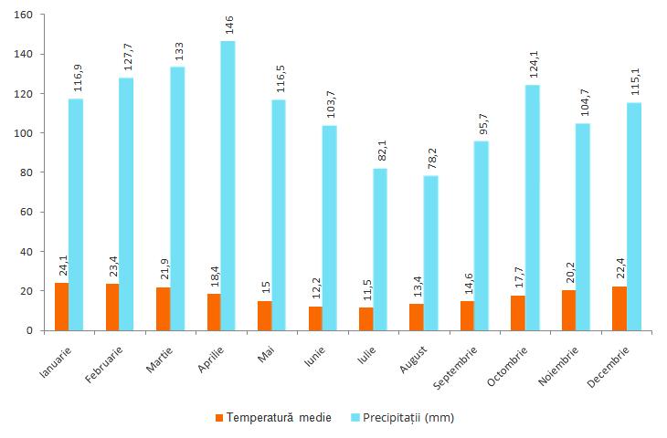 Grafic climă Uruguay